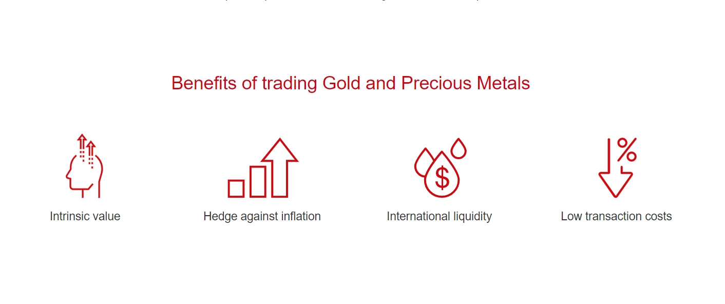 Benefits of trading gold with HF Markets