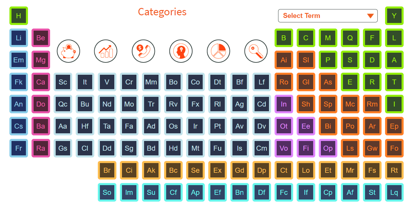 FXTM educational periodic table